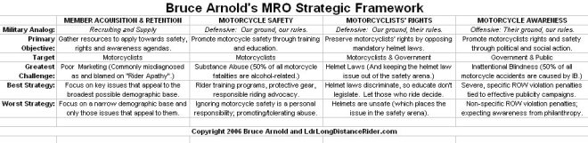 MRO Strategic Framework